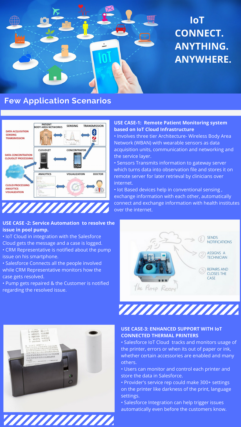 IoT Real World Applications