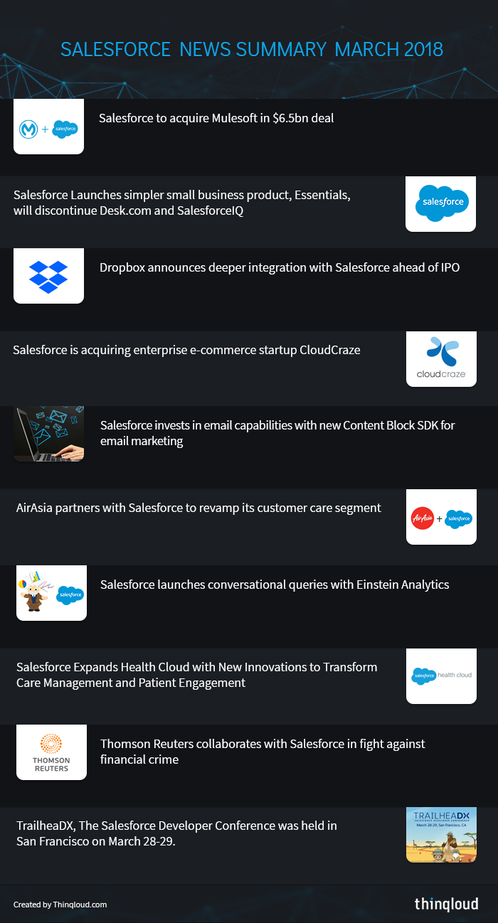 Salesforce News Summary March 2018