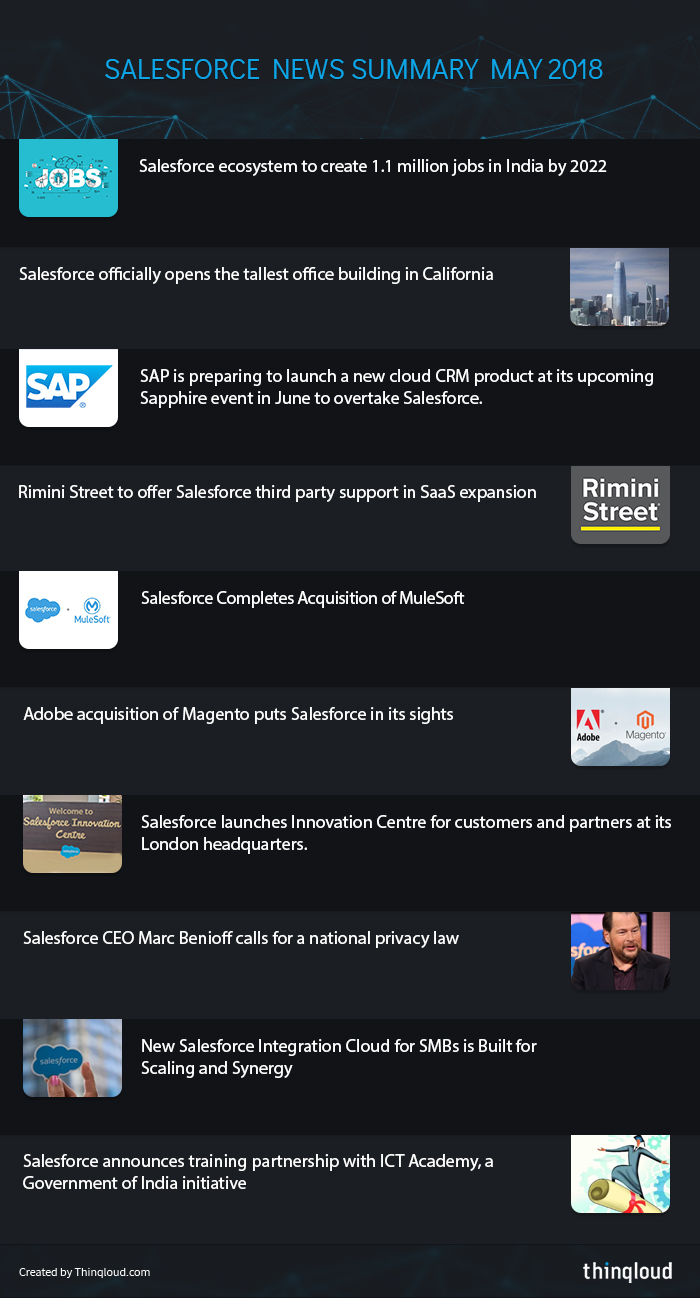 Salesforce News Summary - May 2018 - Thinqloud