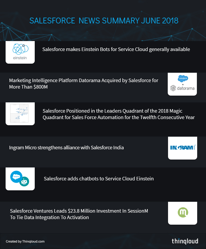 Salesforce News Summary July 2018 by Thinqloud