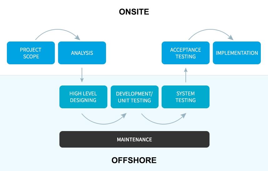 Onsite Offshore Model for Salesforce Development Partner